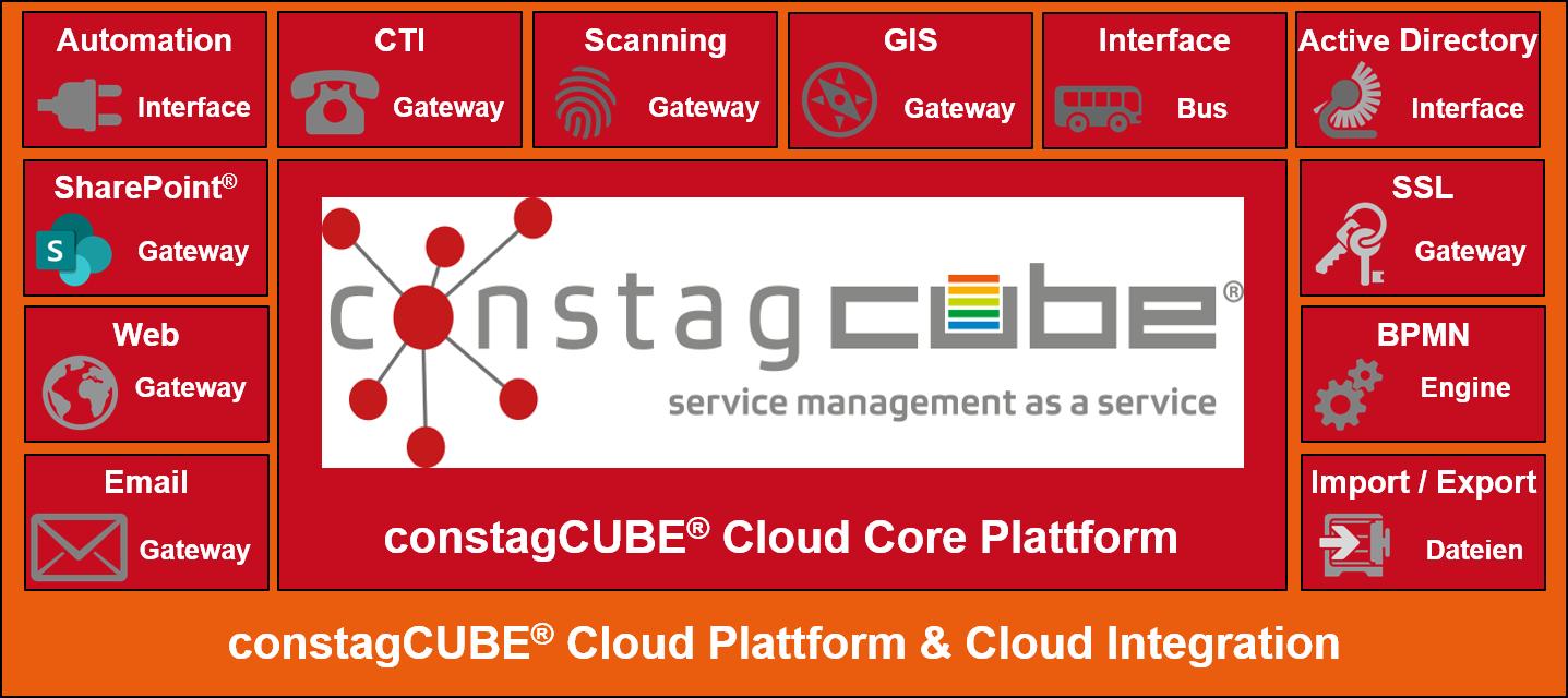constagCUBE Cloud Integrations Bausteine