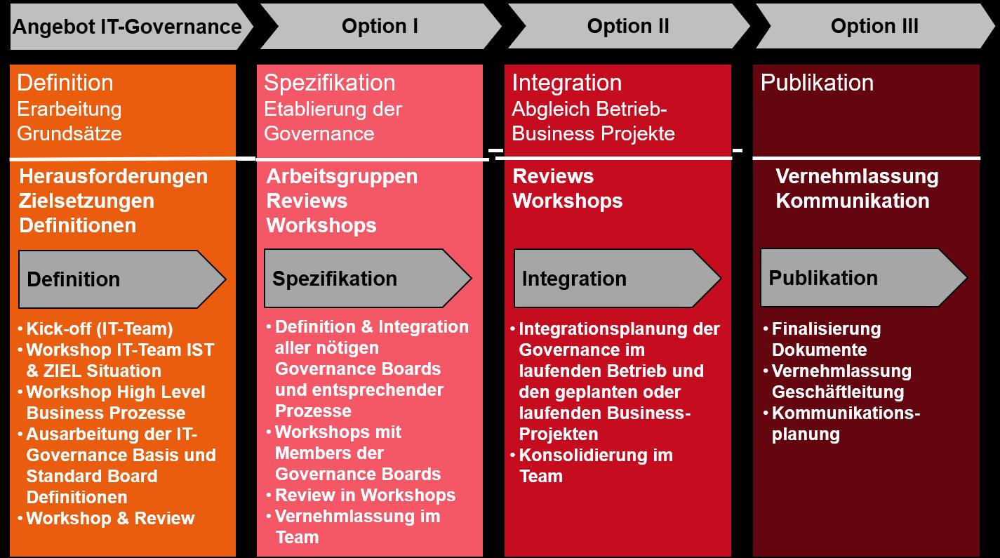 IT Governance - Produktstruktur von constagGRID